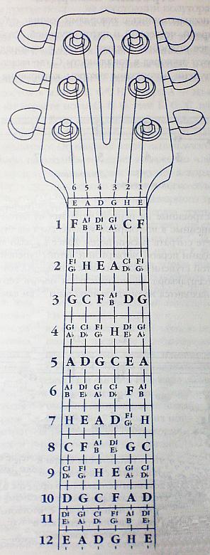 Аккорды Шестиструнной Гитаре